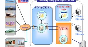 Khó khăn về VNACCS/VCIS đã giảm đáng kể