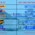 Phụ phí xăng dầu tháng 3 2018 Fedex, TNT, UPS và DHL