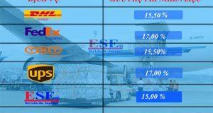 Phụ phí nhiên liệu xăng dầu Fedex, TNT, UPS, DHL hàng tháng