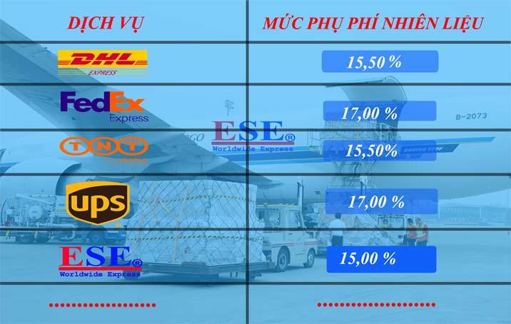 Phụ phí nhiên liệu xăng dầu Fedex, TNT, UPS, DHL tháng 5/2018